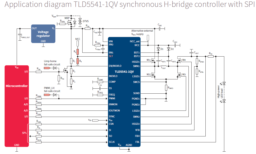 Application diagram TLD5541-1QV synchronous H-bridge controller with SPI
