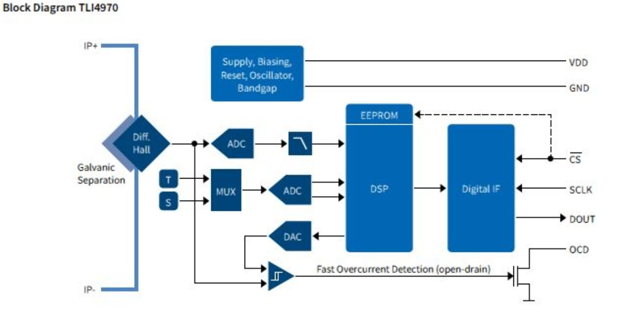 TLI4970-D025T5 - Infineon Technologies