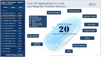 Magnetic Position Sensors in Automotive and Industrial Applications