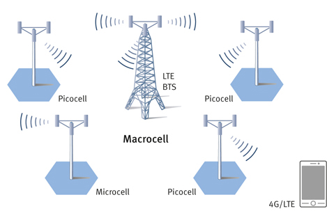 Backhaul Network Example