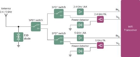 RF Transistor - Infineon Technologies