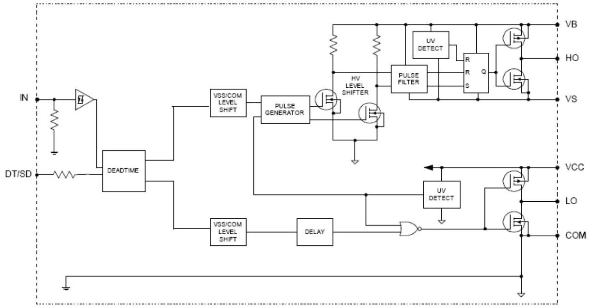 IRS25091S - Infineon Technologies