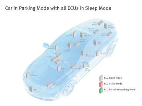 ECUs in Sleep Mode Autografik