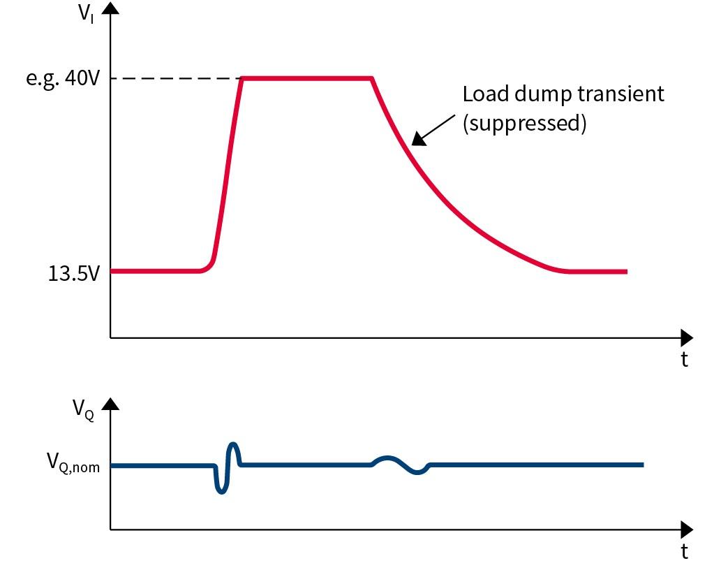 Voltage Regulator Overvoltage Infineon Technologies Volt Circuit Using 7805 Ic Load Dump Transient