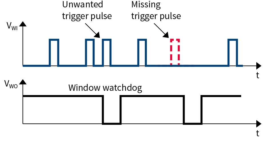 Advantage_of_window_watchdog_