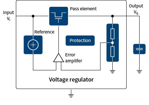 selecting a linear voltage regulator - infineon technologies, Wiring block
