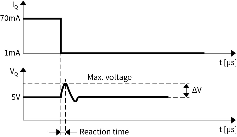 Output_voltage_deviation_at_load_transient-max