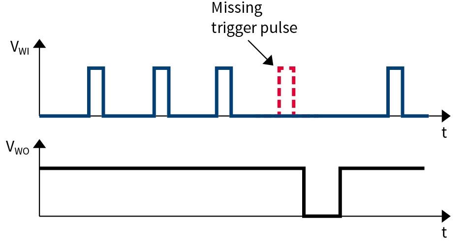 Voltage Regulator Watchdog - Infineon Technologies