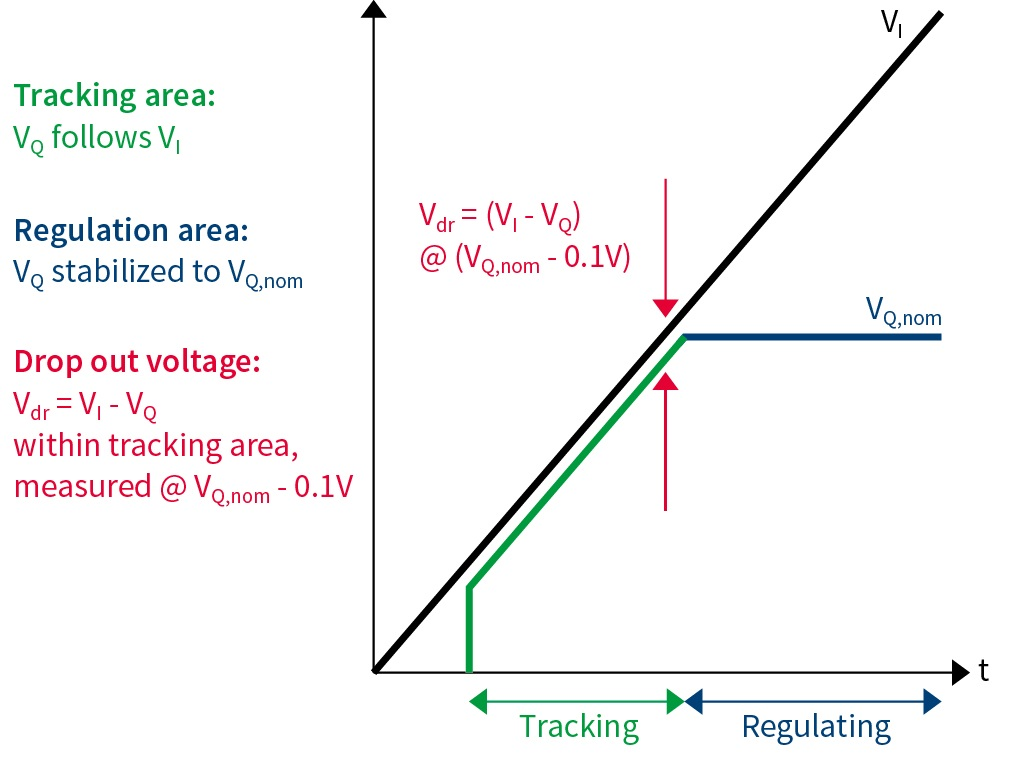 Voltage Regulator Drop And Tracking Infineon Technologies Our Schematic Area