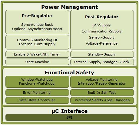 TLF35584QKVS1 - Infineon Technologies
